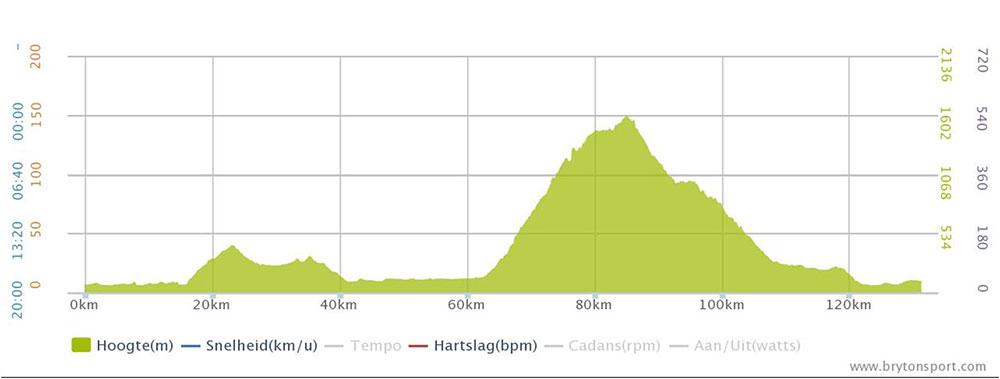 Giro-lago-di-Garda-2015-etappe-2b
