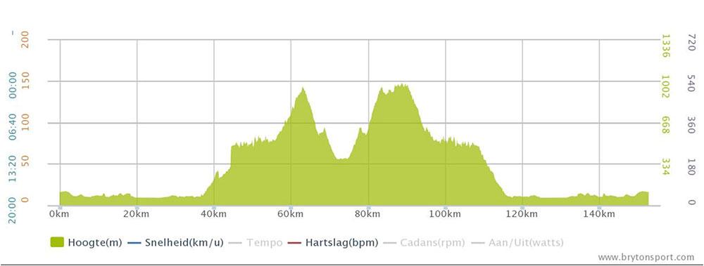 Giro-lago-di-Garda-2015-etappe-3