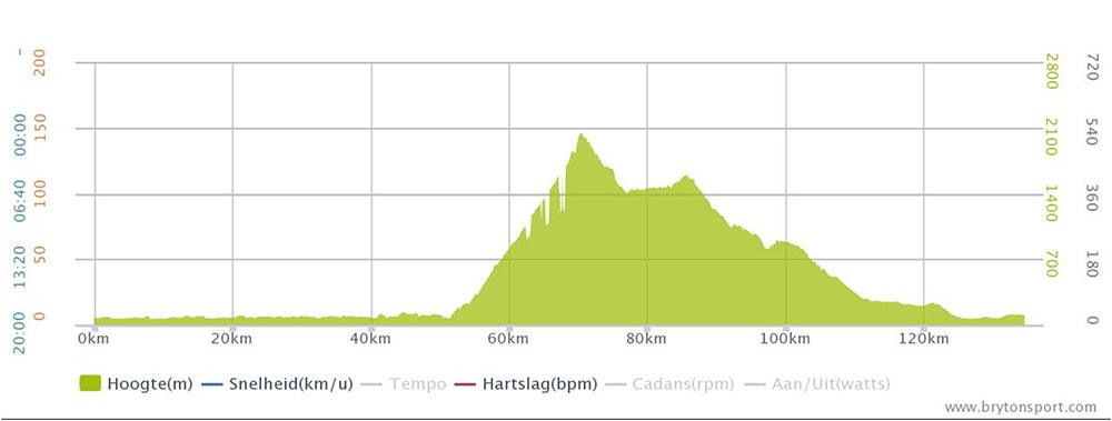 Giro-lago-di-Garda-2015-etappe-4